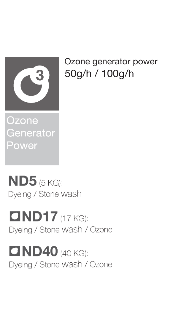 ND NS Sampling - Ozone Generator Power